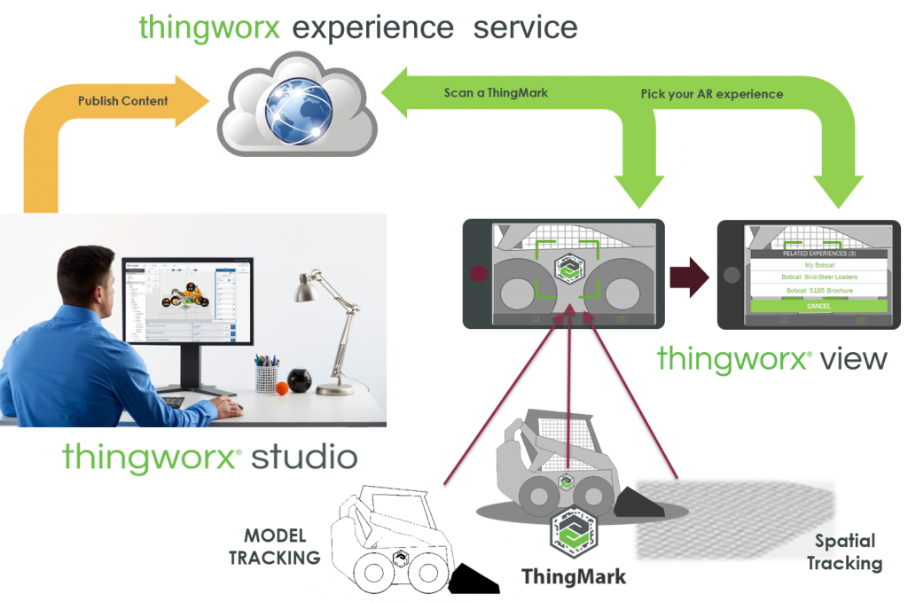 AR augmented reality thingworx experience service