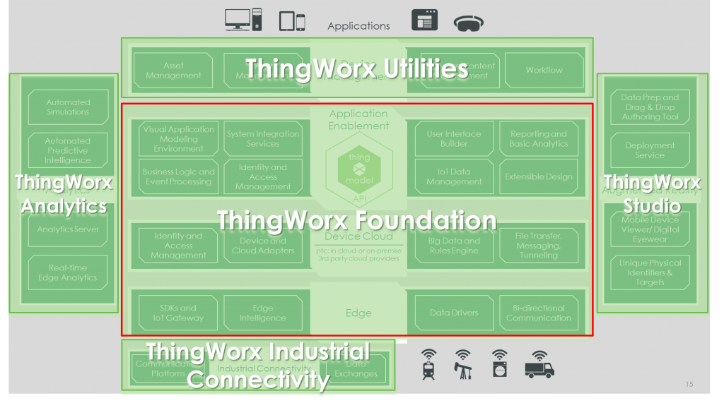 IoT Internet of Things Thingworx utilities