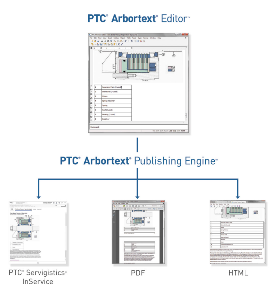 PTC Arbortext slm service lifecycle management illustration